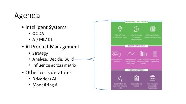 Managing AI Products Slide 3
