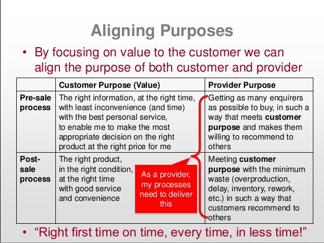 Aligning Purposes • By focusing on value to the customer we can align the purpose of both customer and provider Customer P...