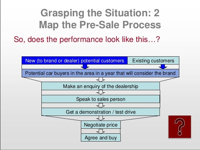 Grasping the Situation: 2 Map the Pre-Sale Process Potential car buyers in the area in a year that will consider the brand...