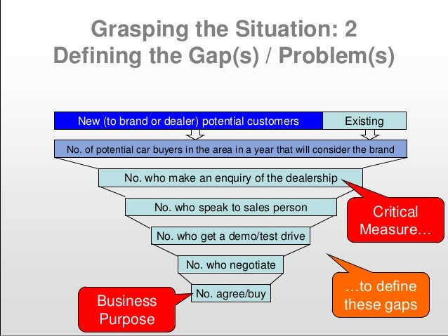 Grasping the Situation: 2 Defining the Gap(s) / Problem(s) No. of potential car buyers in the area in a year that will con...