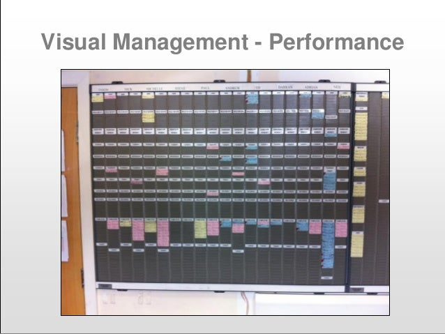 Visual Management - Performance