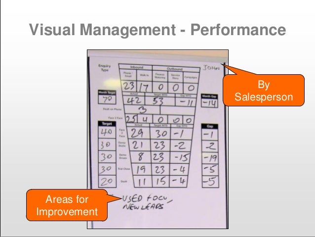 Visual Management - Performance Areas for Improvement By Salesperson