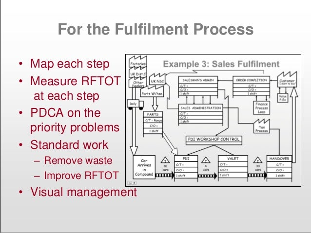 For the Fulfilment Process • Map each step • Measure RFTOT at each step • PDCA on the priority problems • Standard work – ...