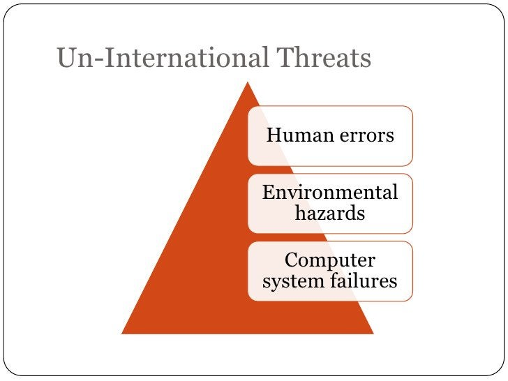 Un-International Threats               Human errors               Environmental                  hazards                 C...