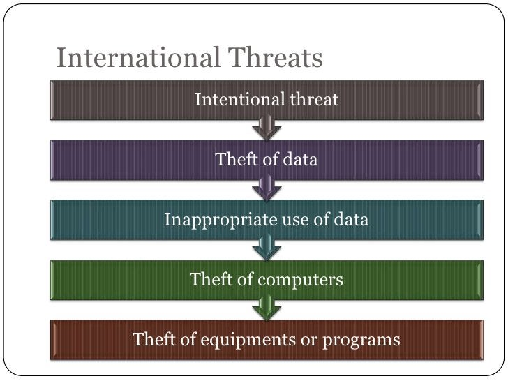 International Threats             Intentional threat               Theft of data         Inappropriate use of data        ...