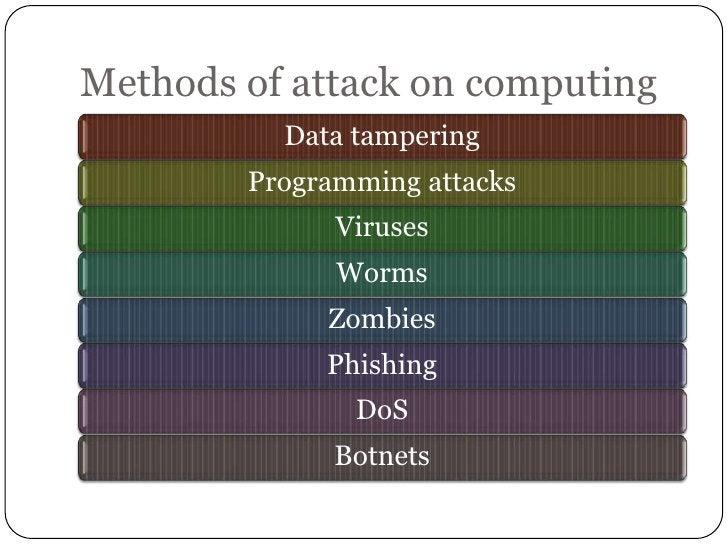 Methods of attack on computing          Data tampering        Programming attacks              Viruses              Worms ...