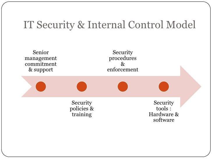 IT Security & Internal Control Model  Senior                    Securitymanagement                 procedurescommitment   ...