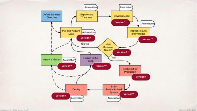Algorithm Options ✤ scikit-learn ✤ MILK ✤ Statsmodels ✤ pylearn2 ✤ nolearn ✤ nuPIC ✤ Nilearn ✤ gensim ✤ NLTK ✤ spacy ✤ sci...