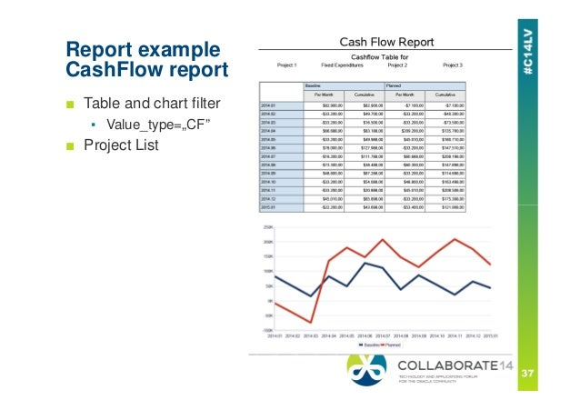 managing cash flow in primavera p6 oracle primavera p6 collaborate