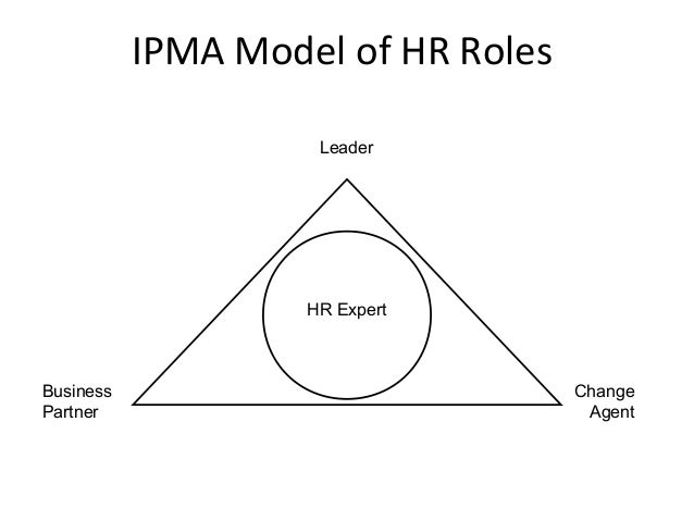 Managing Change: The Role of HR