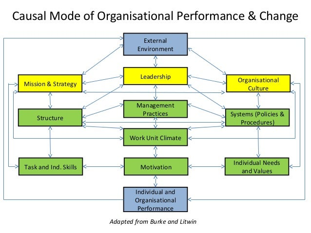 change management structure and culture in organizational The notion of culture and specifically organizational culture is discussed second, research into leadership is examined and finally studies combining organizational change and organizational change strategies are presented.