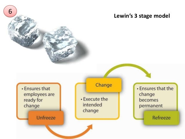 john kotters eight stage model This is the only guide you'll need to understand john kotter's 8-step change model learn how successful organisational change happens and alter the way you approach change.