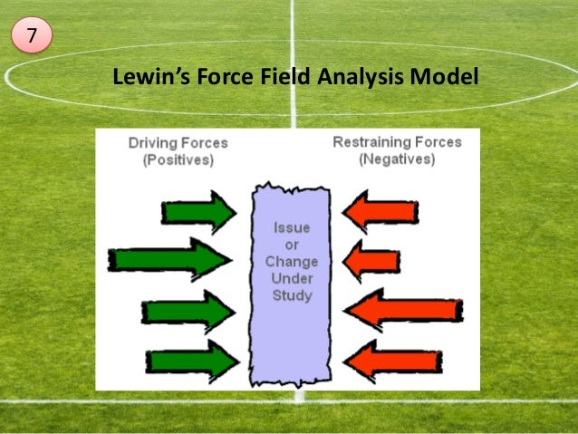 british airlines and lewin s change model Lewin's change model is the appropriate model for the british airways strategic  change according to this model, the initial step of any change p.