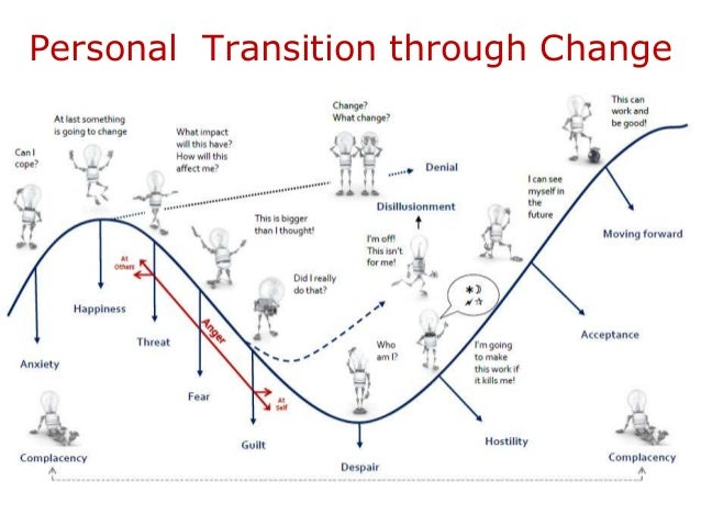 managing through change 10 principles of change management tools and techniques to help companies transform quickly and adapted often as change moves through the organization.