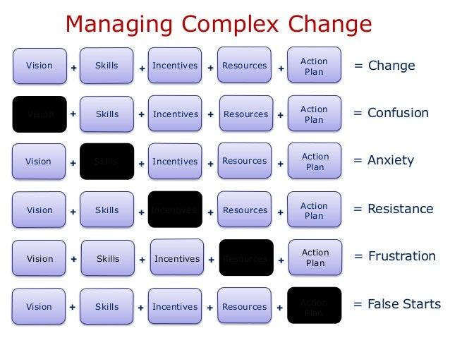 Managing Change - @Ei4Change