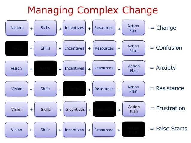 six images of managing change The six sigma cycle of change is hard to begin, but once the wheel of change is in motion it is easy to sustain  managing six sigma change resistance  tags.