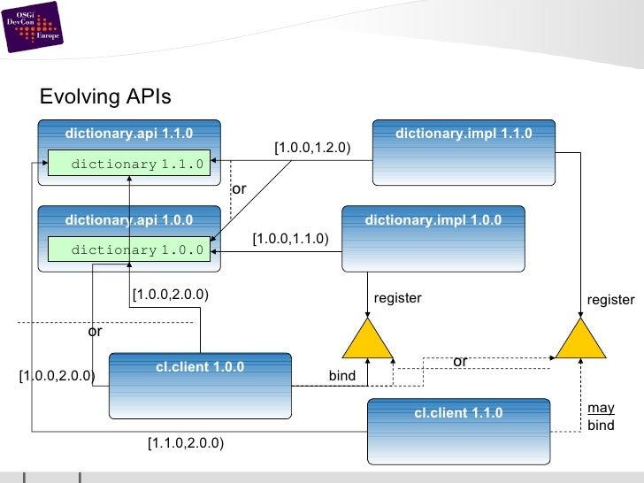 Evolving APIs dictionary.api 1.0.0 dictionary   1.0.0 dictionary.impl 1.0.0 [1.0.0,1.1.0) cl.client 1.0.0 [1.0.0,2.0.0) re...