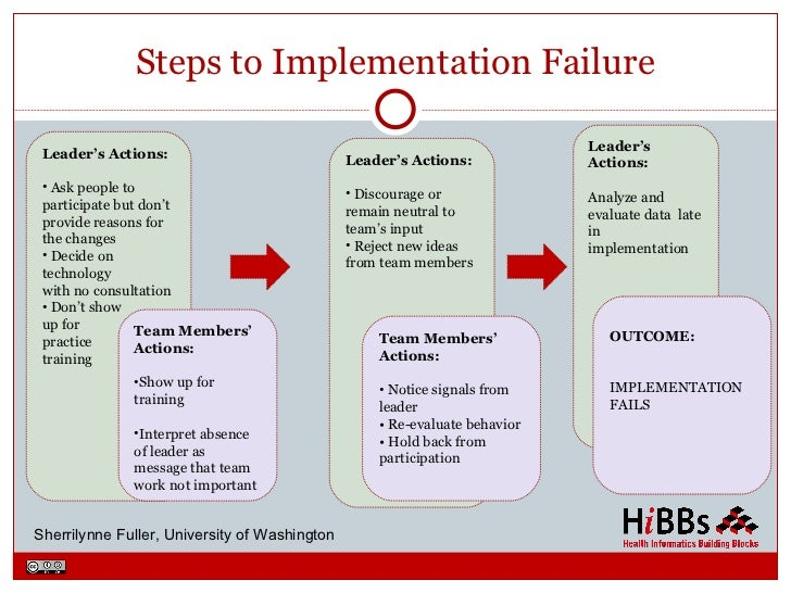 discuss the reasons hris implementations fail Five reasons why hr software implementations fail so why do so many projects fail to deliver the promised return on investment 1 expecting it to fix everything.