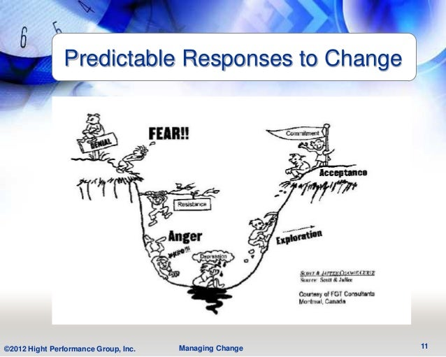 Predictable Responses to Change©2012 Hight Performance Group, Inc.   Managing Change   11