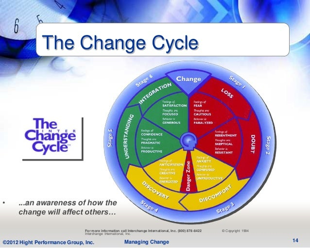 The Change Cycle•    ...an awareness of how the     change will affect others…                               For more info...