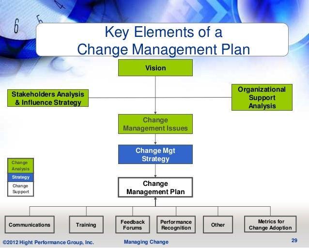 Key Elements of a                            Change Management Plan                                                  Visio...