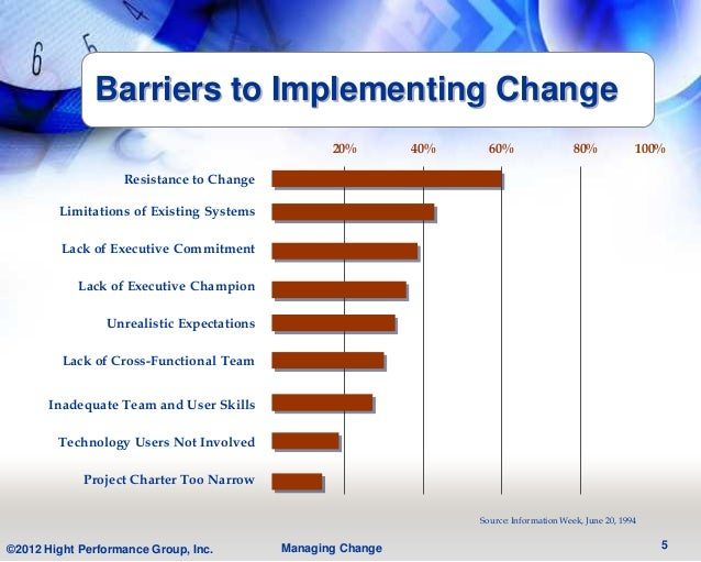 Barriers to Implementing Change                                                  20%        40%     60%                  8...