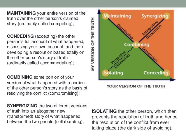 MAINTAINING your entire version of the truth over the other person's claimed story (ordinarily called competing); CONCEDIN...