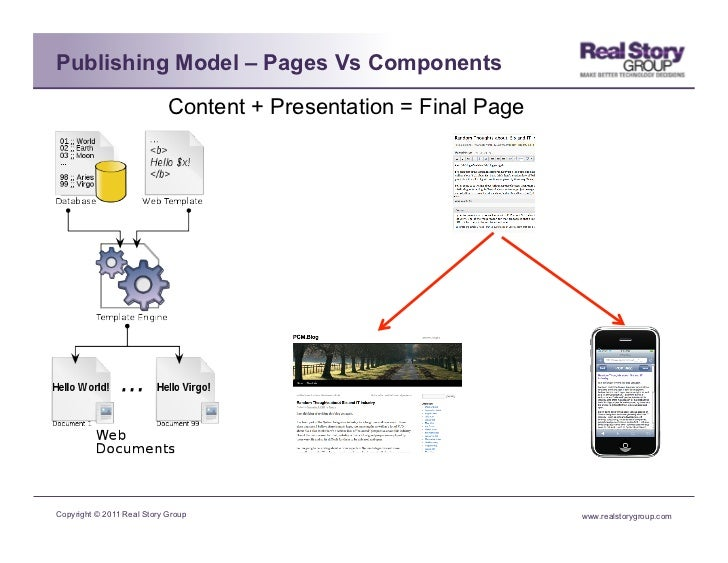 Publishing Model – Pages Vs Components                            Content + Presentation = Final PageCopyright © 2011 Real...