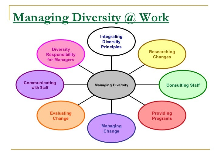 diversity management in the workplace Advantages of workplace diversity: businesses are recognizing the need and importance of investing in diversity and inclusion as part of their overall talent management practices and to continually challenge their organizations to make the connection between those principles and their.