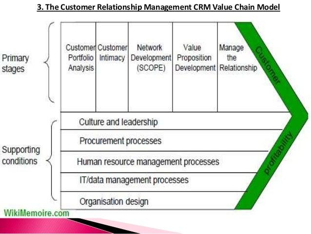The Customer Relationship Management Frameworks/Models, IDIC Model