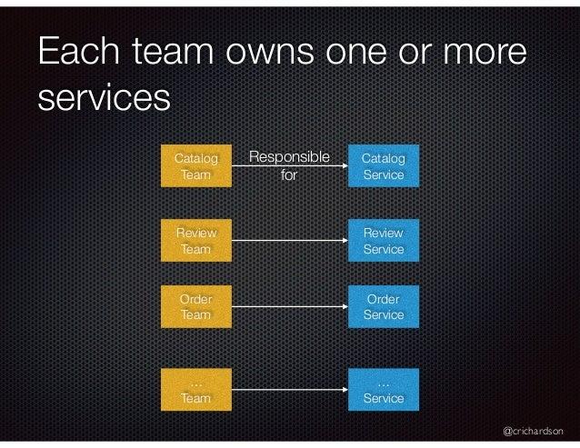 @crichardson Each team owns one or more services Catalog Service Review Service Order Service … Service Catalog Team Revie...