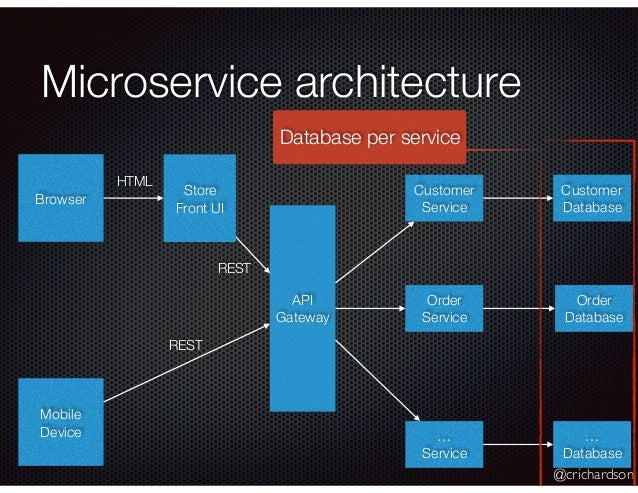 @crichardson Microservice architecture Browser Mobile Device Store Front UI API Gateway Customer Service Order Service … S...