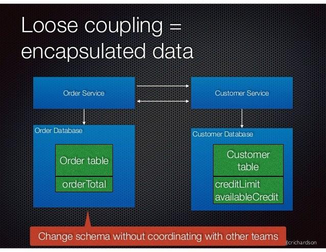 @crichardson Loose coupling = encapsulated data Order Service Customer Service Order Database Customer Database Order tabl...