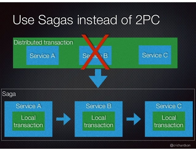@crichardson Saga Use Sagas instead of 2PC Distributed transaction Service A Service B Service A Local transaction Service...