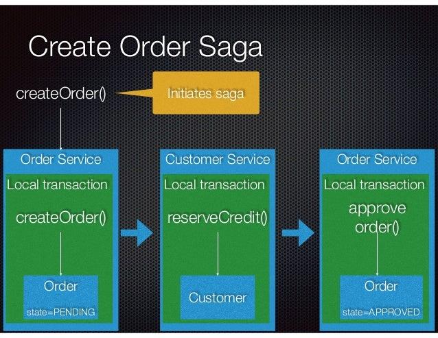 @crichardson Order Service Create Order Saga Local transaction Order state=PENDING createOrder() Customer Service Local tr...