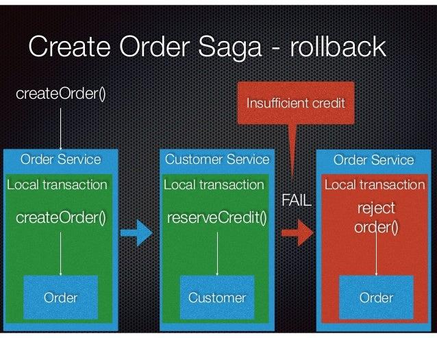 @crichardson Order Service Create Order Saga - rollback Local transaction Order createOrder() Customer Service Local trans...