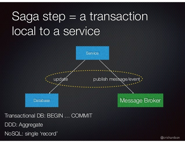 @crichardson Saga step = a transaction local to a service Service Database Message Broker update publish message/event Tra...