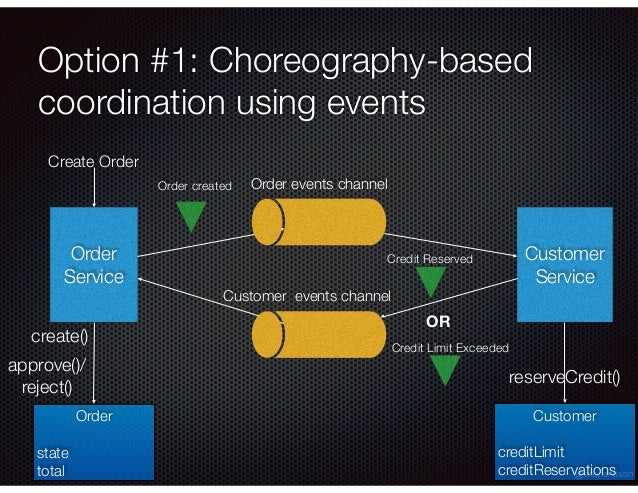 @crichardson Option #1: Choreography-based coordination using events Order Service Customer Service Order created Credit R...