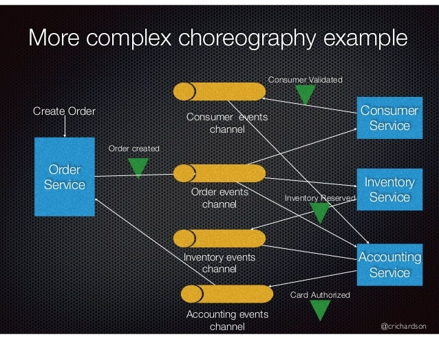 @crichardson More complex choreography example Order Service Consumer Service Order created Consumer Validated Create Orde...