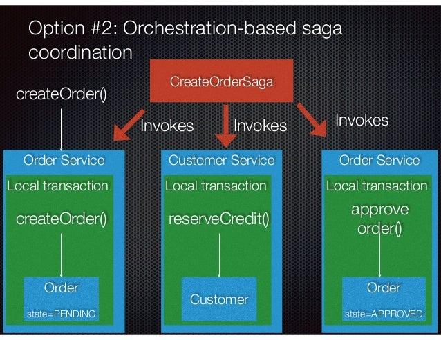 @crichardson Order Service Option #2: Orchestration-based saga coordination Local transaction Order state=PENDING createOr...