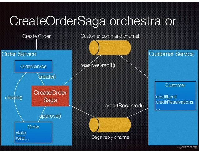 @crichardson Order Service CreateOrderSaga orchestrator Customer Service Create Order Customer creditLimit creditReservati...