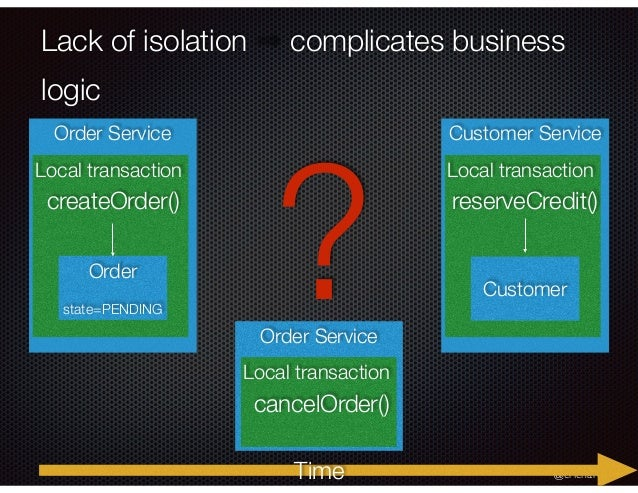 @crichardson Lack of isolation complicates business logic Order Service Local transaction Order state=PENDING createOrder(...
