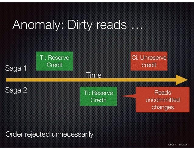 @crichardson Anomaly: Dirty reads … Ti: Reserve Credit Ci: Unreserve credit Ti: Reserve Credit Reads uncommitted changes S...
