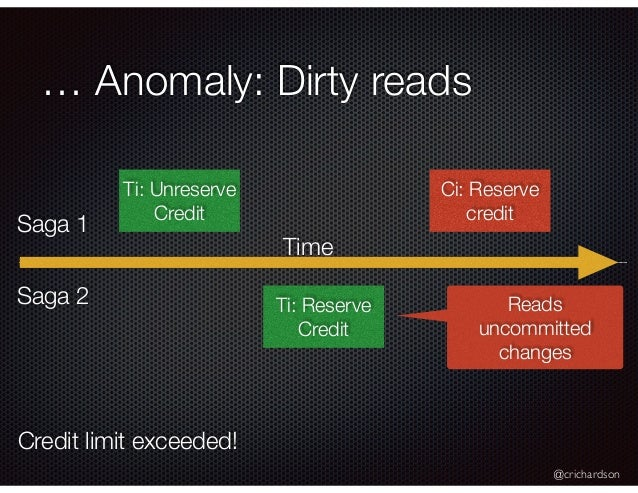 @crichardson … Anomaly: Dirty reads Ti: Unreserve Credit Ci: Reserve credit Ti: Reserve Credit Reads uncommitted changes S...