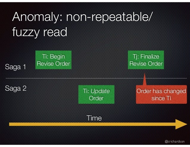 @crichardson Anomaly: non-repeatable/ fuzzy read Ti: Begin Revise Order Tj: Finalize Revise Order Ti: Update Order Time Or...