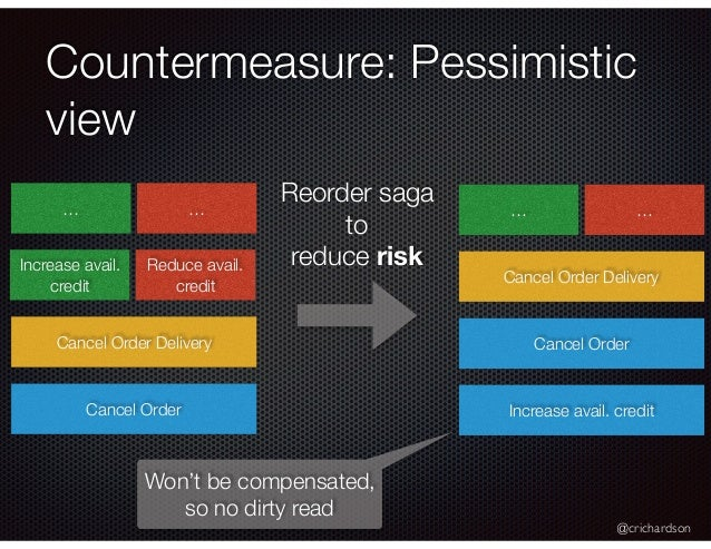 @crichardson Countermeasure: Pessimistic view Increase avail. credit Reduce avail. credit Cancel Order Delivery Cancel Ord...