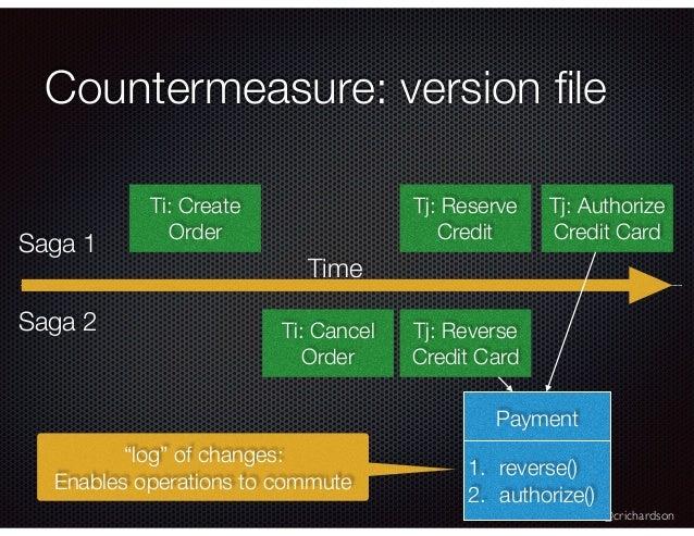 @crichardson Countermeasure: version file Ti: Create Order Tj: Authorize Credit Card Ti: Cancel Order Time Saga 1 Saga 2 Tj...