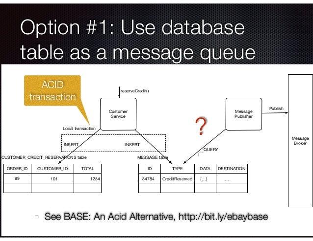 @crichardson Option #1: Use database table as a message queue ACID transaction See BASE: An Acid Alternative, http://bit.l...