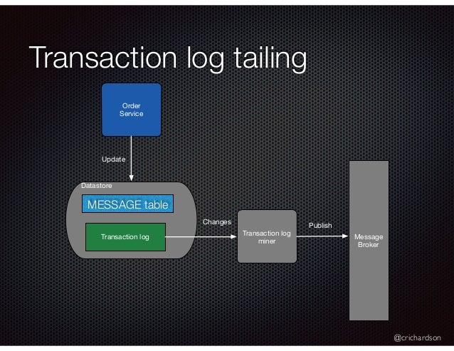 @crichardson Transaction log tailing Order Service Datastore ORDER table Transaction log Update Transaction log miner Mess...