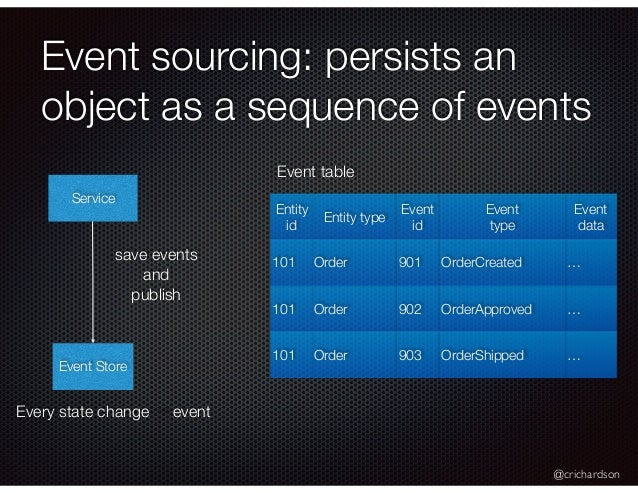 @crichardson Event sourcing: persists an object as a sequence of events Service Event Store save events and publish Event ...